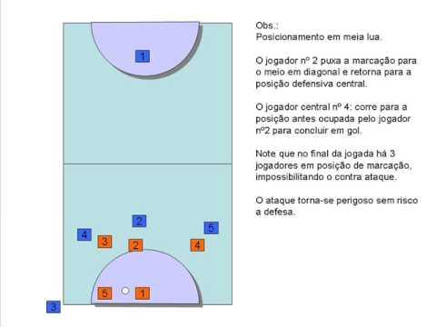 75b6dab8caaa2 Futsal - tática de cobrança de escanteio - YouTube