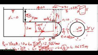 ha1 hydrostatic pressure forces