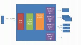 R&R Managed Sonus GSX9000 routing logic