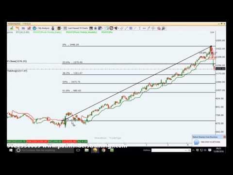 Live Stock Trading by Mr. Vashishtha, M.Tech.(IIT) on 12Sep16 - Market Crash - Profit Rs 38,595