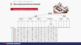 TESTONA Tutorial -  Test Oracle & Expected Results   - Part 3