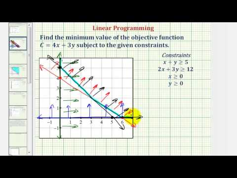 Ex: Find the Minimum of an Objective Function Given Constraints Using Linear Programming (unbounded)