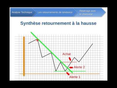 7/      Analyse technique   Retournements et chartisme
