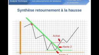 7/      Analyse technique   Retournements et chartisme
