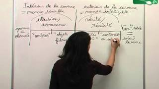 Philosophie : Platon : Allégorie de la caverne