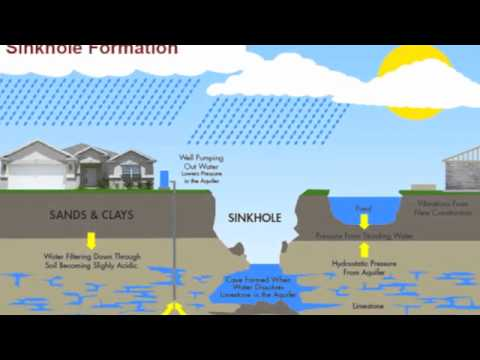 Why do sinkholes form? - YouTube