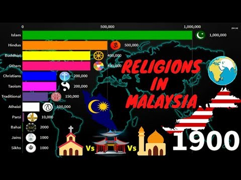 Religions In Malaysia By Population 1900-2020