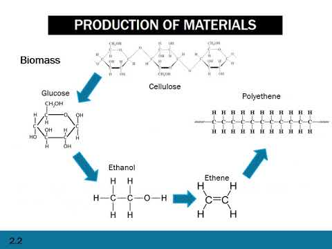 HSC Chemistry | Production of Materials | ATAR Notes Video Revision Series