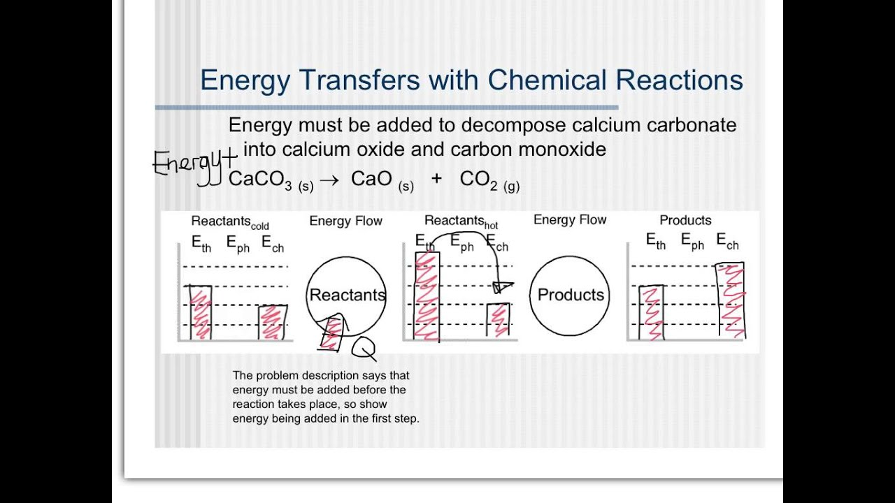 Chem Unit 7 Chemical Energy Bar Charts YouTube – Energy Diagram Worksheet