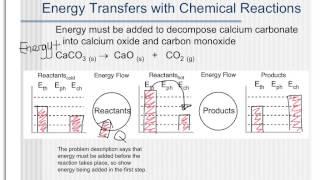 Chem Unit 7:  Chemical Energy Bar Charts
