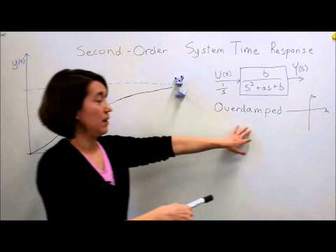 Intro to Control - 9.2 Second-Order System Time Response