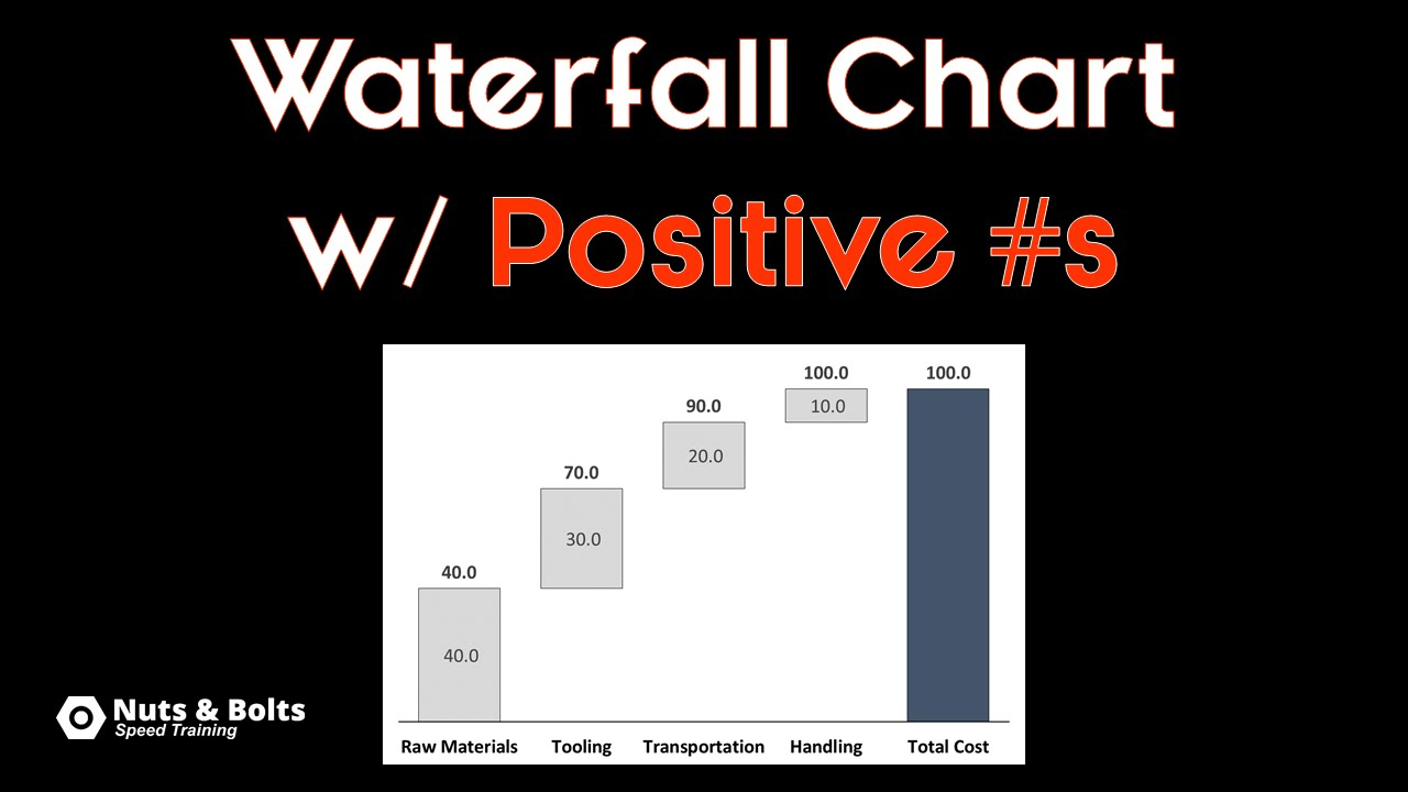 How to create a waterfall chart in powerpoint youtube ccuart Choice Image