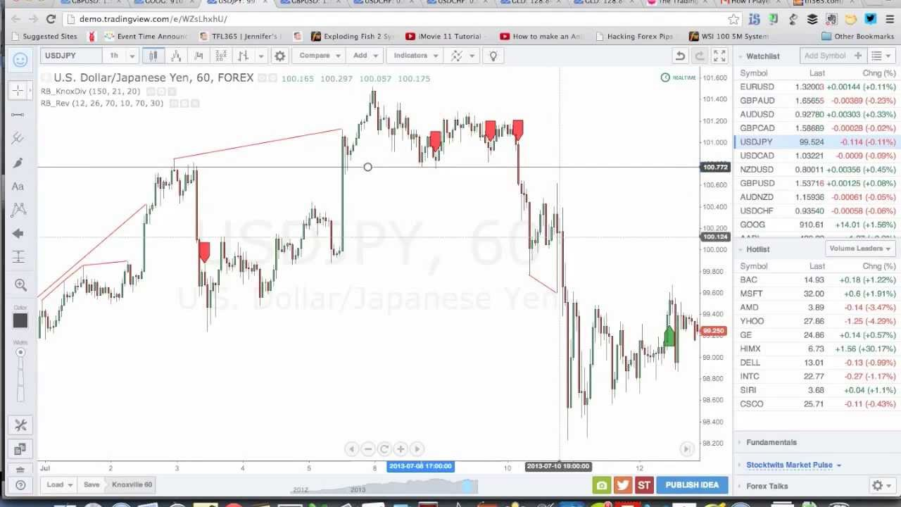 Tradingview forex strategy