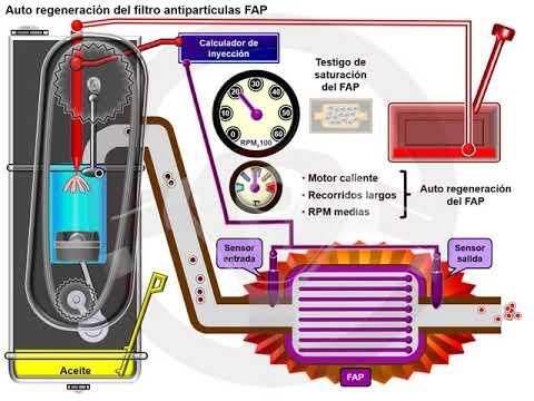 Filtro partículas FAP en el motor diésel (4/6)
