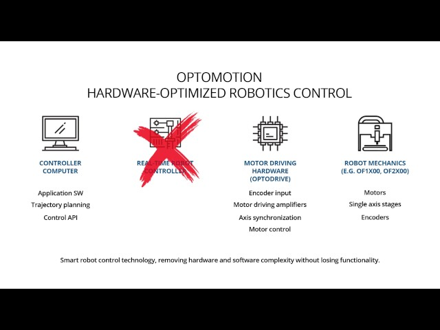 OptoFidelity GoldenMov Robot Platform