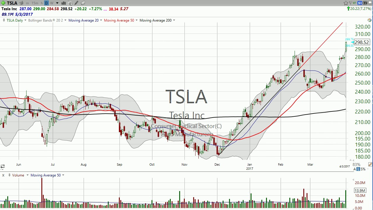 Tesla Stock Quote Today Tslaa $20 Move In Tesla Todaywhat's The Key Price Pointapril