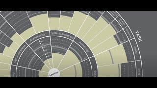 Leadership Circle Profile Model