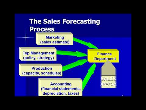 Forecasting finacial Planning