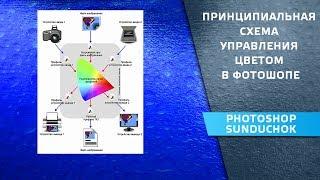 Система управления цветом в фотошопе | Принципиальная схема CMS – урок #1