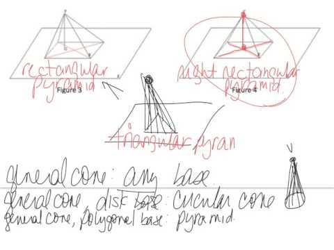 Geo L7 General Pyramids and Cones and Their Cross Sections