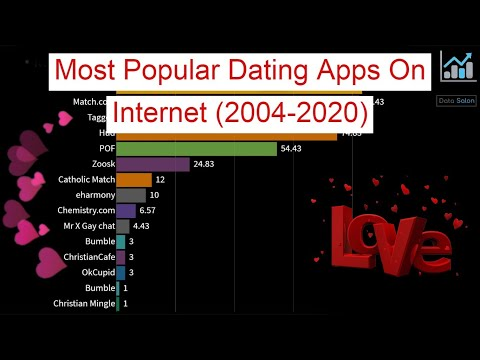 Most Popular Dating Apps On Internet (2004-2020) from YouTube · Duration:  3 minutes 21 seconds