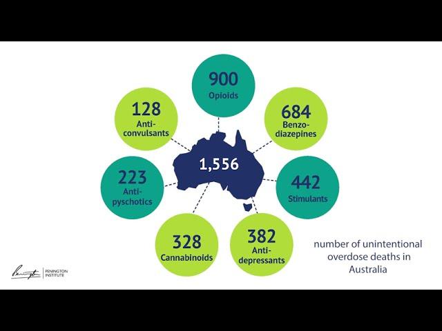 Australia's Annual Overdose Report 2020