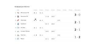 кхл. результаты третьих матчей на востоке. плей офф 26.02.2017