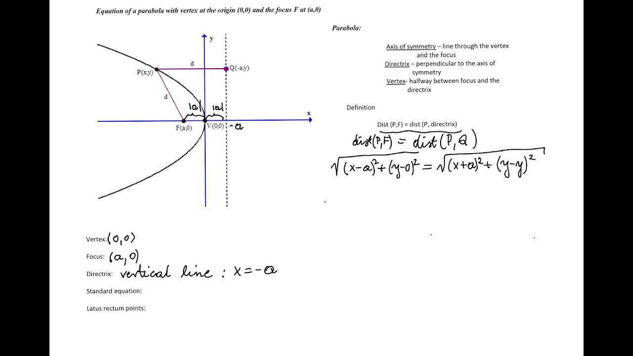 Equation Of A Circle Definition