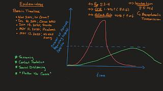 COVID 19 Part 2: Basic Epidemiology