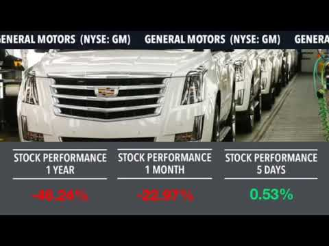 Alpho | Car Industry Stocks Movement
