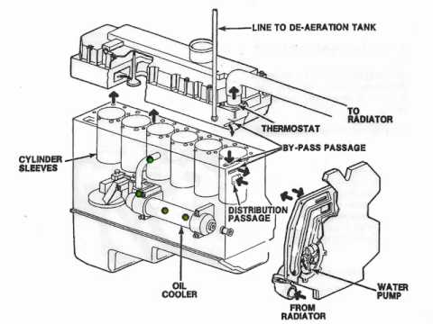 Matts Cooling system YouTube – International 4300 Engine Diagram