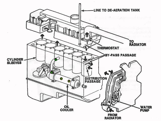 International Dt466 Fuel System Diagram
