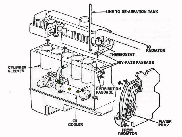 dt466 starter bedradings schema