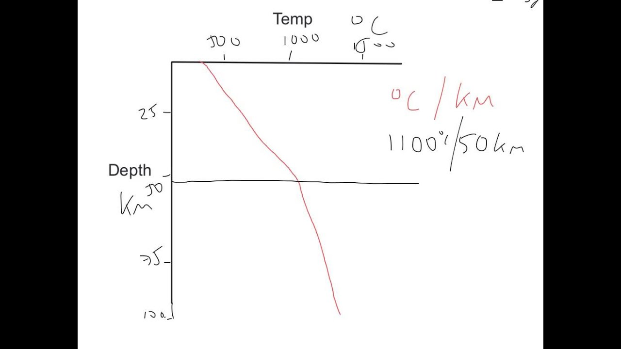 Calculating a Geothermal Gradient - YouTube  Calculating a G...