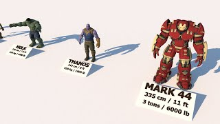 Avengers Superheroes Height-Weight Comparison 3D (Movie Characters MARVEL)