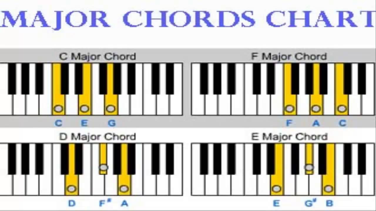 Learn piano by chords learn piano by chords review youtube learn piano by chords learn piano by chords review hexwebz Image collections