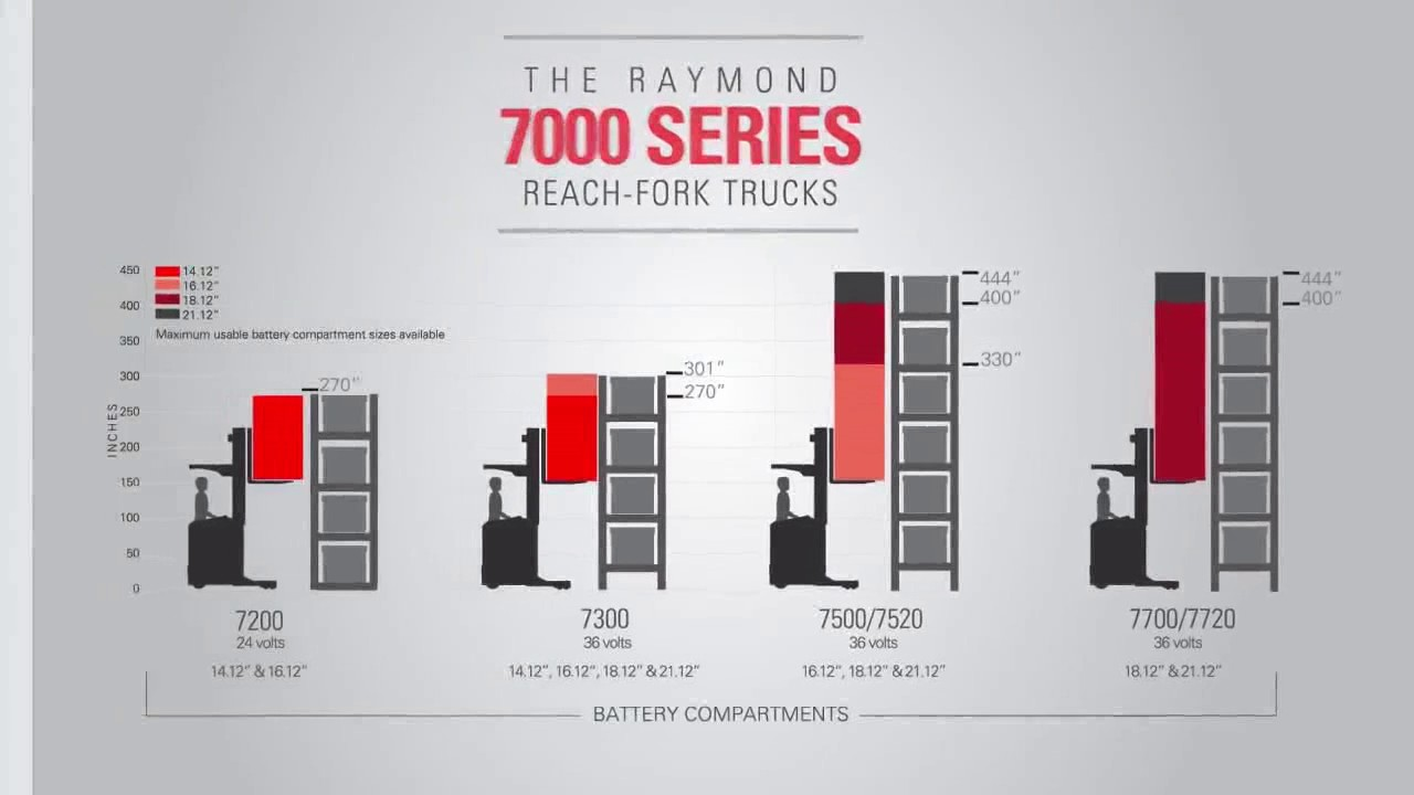 7300Raymond Forklift – Celebrating 65 Years of Narrow Aisle ...