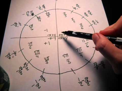 how to memorize unit circle in minutes!!