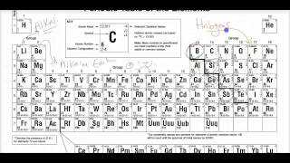 Crash Course Regents Chemistry 2 - Periodic Table And Classification Of Matter