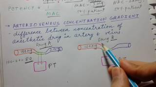 Anesthetics | general properties | USMLE STEP 1 PHARMACOLOGY