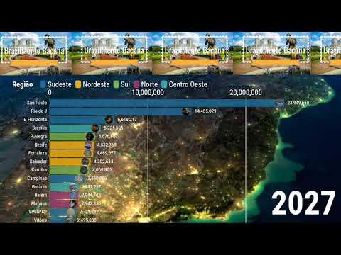 Estimativa: Maiores metrópoles