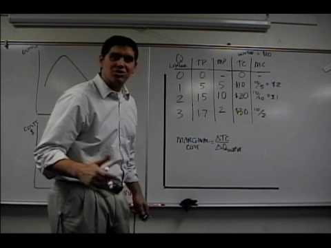 micro econ exam 3 review Microeconomics | economics and finance | khan academy                wwwkhanacademyorg/economics-finance-domain/microeconomics.
