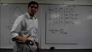 Marginal Product and Marginal Cost Review