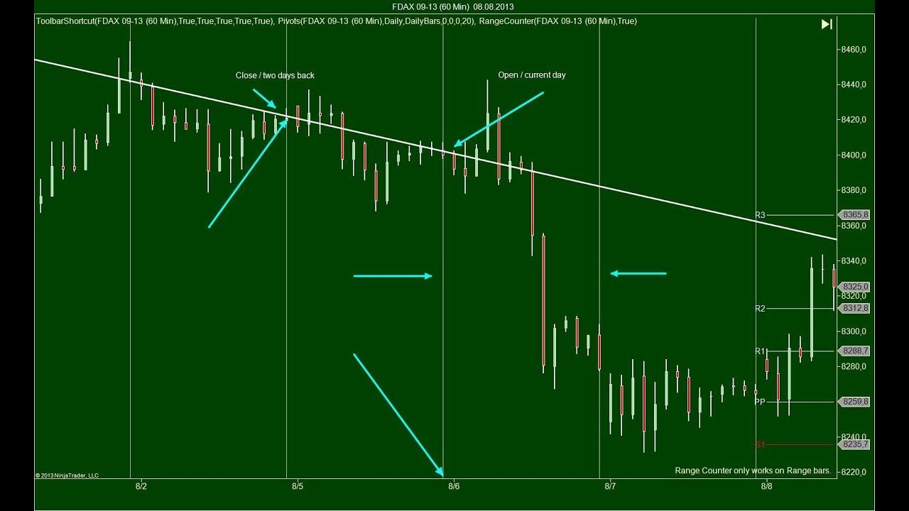 erfolgreich forex traden