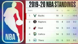 NBA Standings 2019-20 ; NBA standings today 2019/20 ; Lakers standing ; Bucks stand