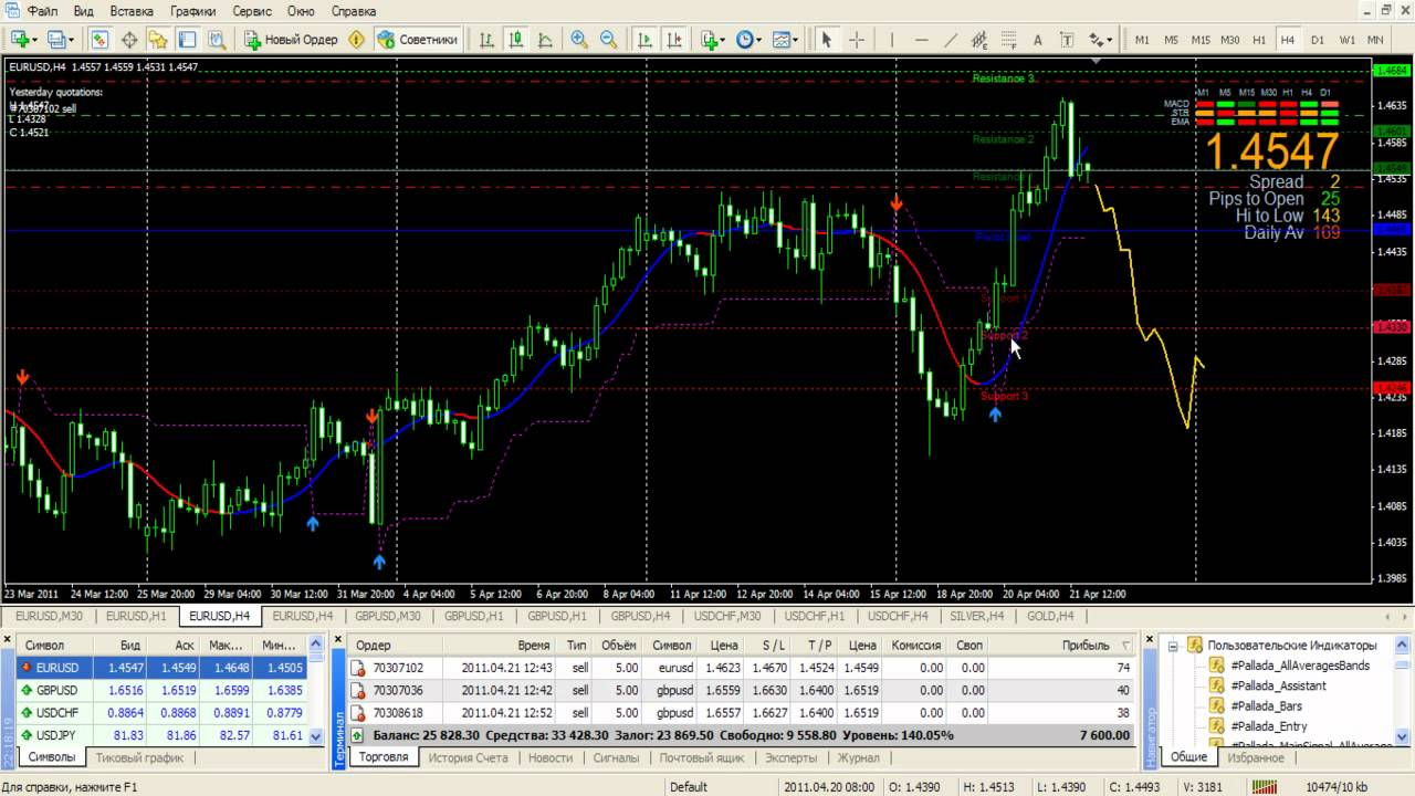 Обучение заработка на forex брокеры forex и фондового