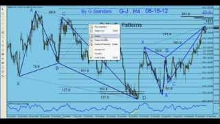 My Forex Magic Wave.  How to use Fibonacci tool to measure Harmonic Patterns By G. Samdani