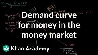 Demand curve for money in the money market | AP Macroeconomics | Khan Academy