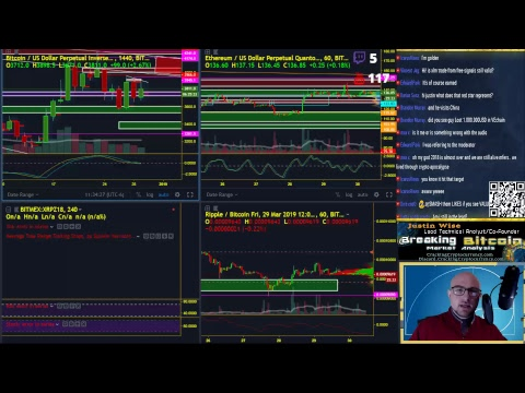 Breaking Bitcoin - Sunday Price Analysis - Live Cryptocurrency Technical Analysis