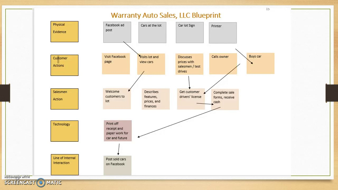 warranty auto sales llc youtube